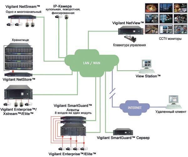Система видеонаблюдения компании Vigilant обладает рядом признаков, по которым однозначно фиксируется ее...