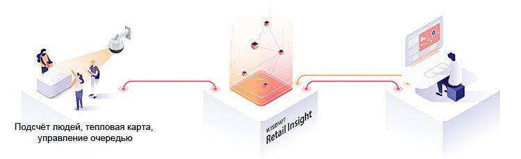 Система Wisenet Retail Insight анализирует изображение от камер видеонаблюдения с искусственным интеллектом и обеспечивает важные результаты, актуальные для ведения бизнеса