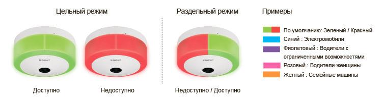 Настраиваемая конфигурация светодиодов