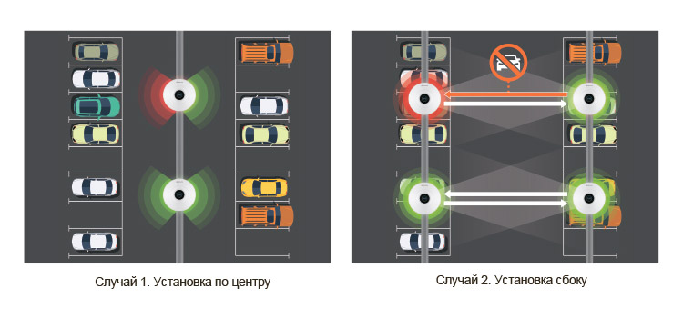 Установка с кабель-каналом по центру и по краям парковки