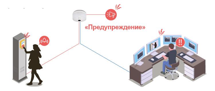 Встроенная система экстренных оповещений с поддержкой выхода сигнала тревоги и звуковой сигнализации