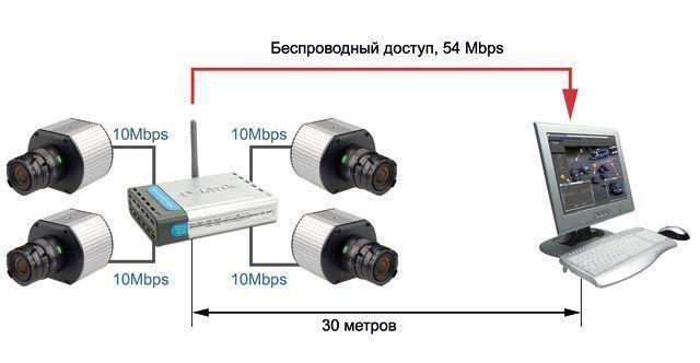 Еще одна новая возможность, предоставляемая пользователям новой линейки камер Arecont Vision, -- возможность самостоятельного подключения камер к удаленным точкам доступа Wi-Fi.