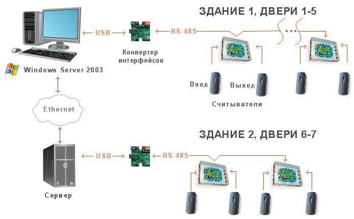 Опыт компании ЭлектроСвязьМонтаж.