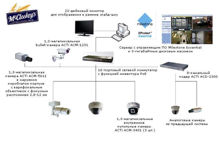 Схема архитектурного решения системы видеонаблюдения хлебокомбината.