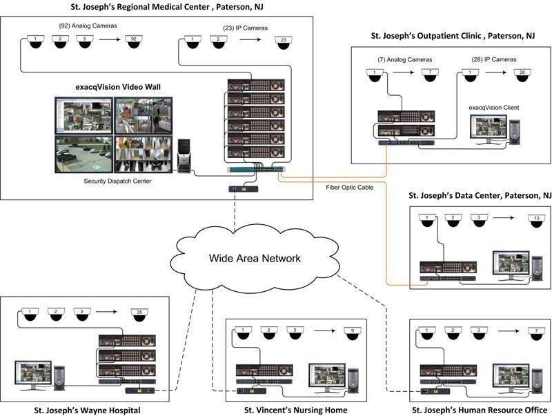 Схема системы видеонаблюдения больничной сети.