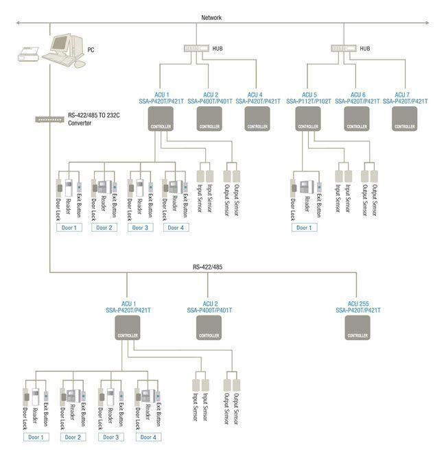 Типовая схема системы контроля доступа (СКУД)