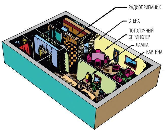 Рис.1. Пространство установки скрытых объективов / камер видеонаблюдения