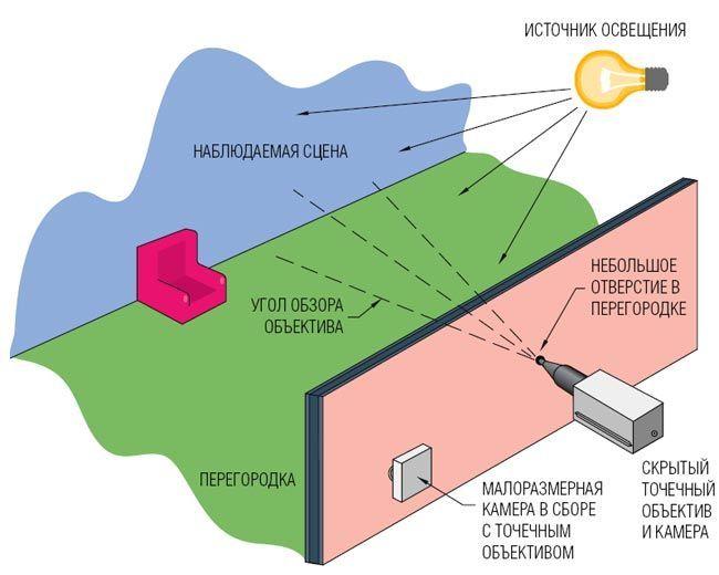 Рис.2. Схема скрытого видеонаблюдения